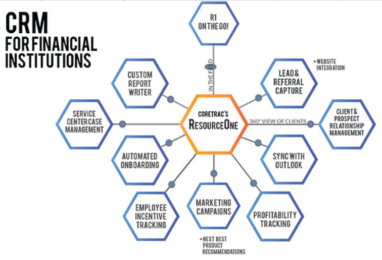 ResourceOne Banking CRM (C#/Asp.Net)